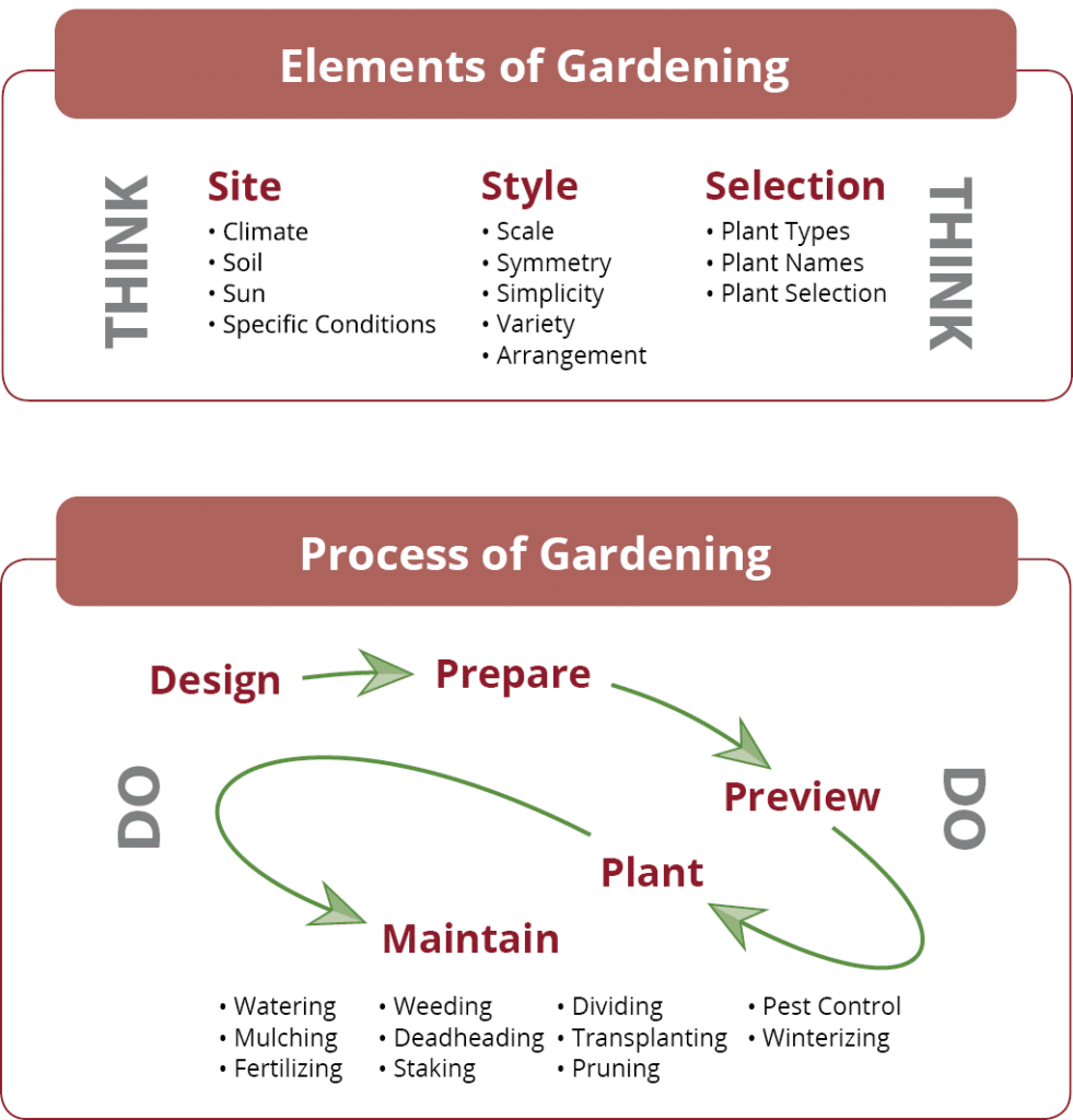 Garden Tutor Course Concept Map