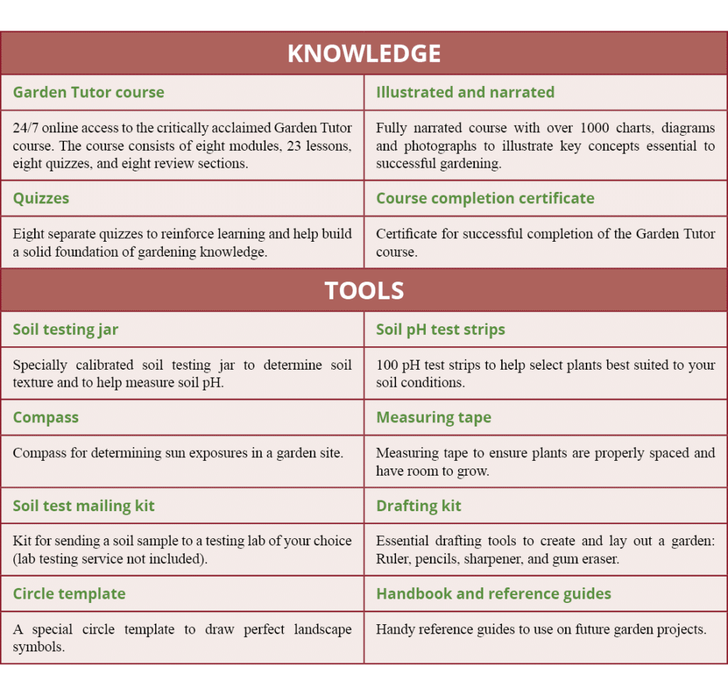 Garden Tutor knowledge and tools table
