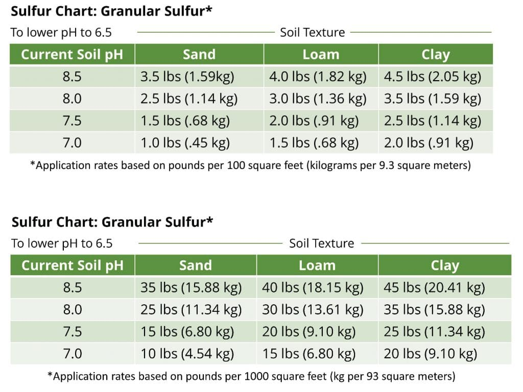 Charts showing amount of garden sulfur needed to lower soil pH to 6.5